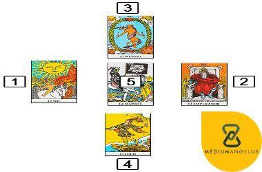 tipos de tiradas de tarot cartas espanolas